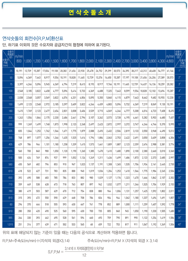 연삭술돌의-회전수-환산표.jpg
